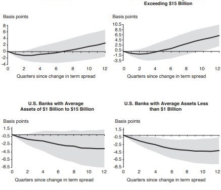 Sectors That Outperform In Yield Curve Inversion