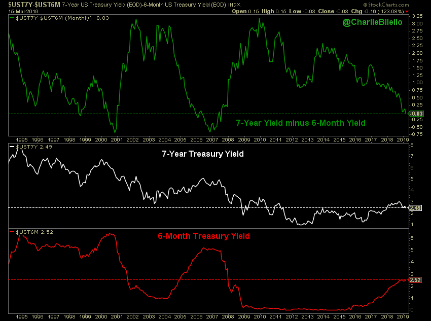 Stocks & Treasuries Tell A Different Story