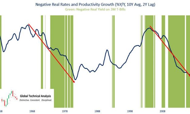 Are Rising Labor Costs A Problem For Economy?