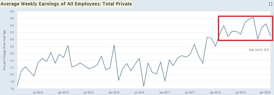 Does Terrible February Headline Job Creation Signal Turning Point?