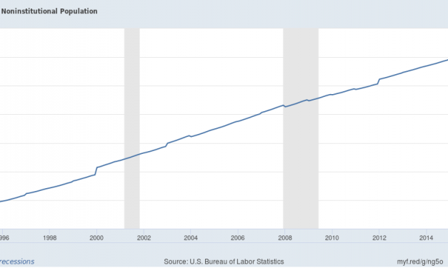 How Much Slack In The Labor Force?