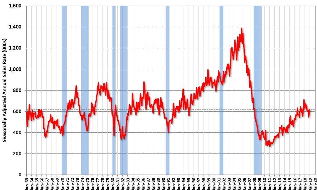 Is The U.S. Economy Still In A Slowdown?