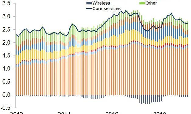Housing Market Forecasts Economy