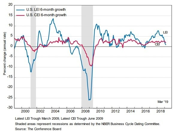 Industrial Production & Retail Sales Review