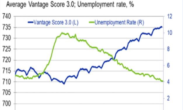 Negative Economic Signals Credit Score Inflation & Incorrect GDP Estimates