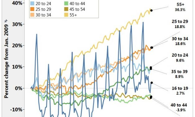 Median Unemployment Duration & March BLS Review