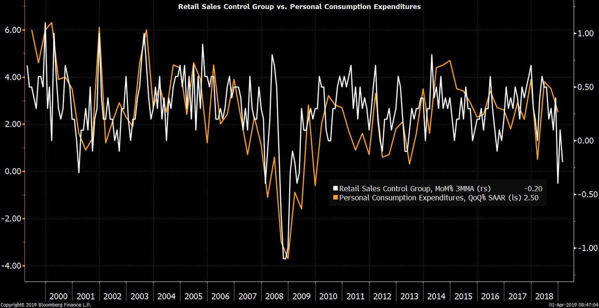 Weak Retail Sales & Mixed Manufacturing Reports