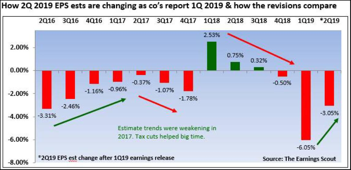 Positive & Negative Of Corporate Earnings Trends