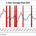 5 year average real gdp