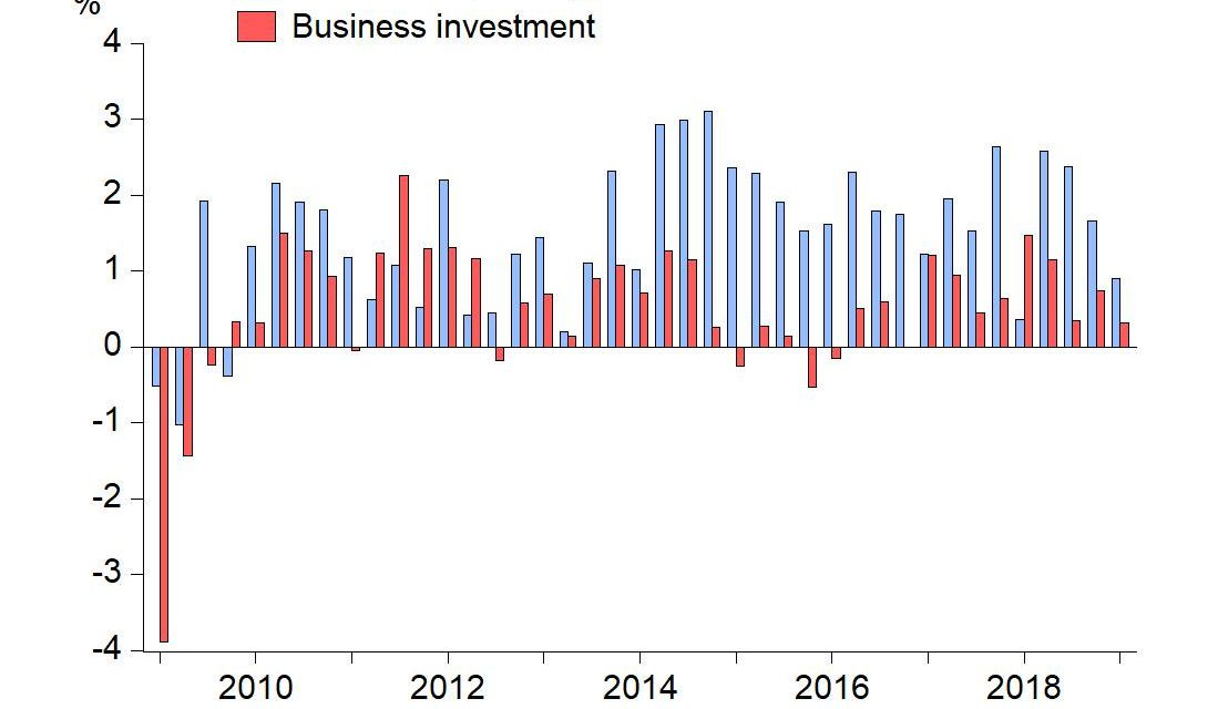 Best Leading Indicator For GDP Growth?