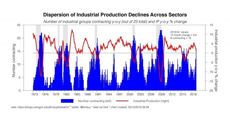 A Recession Warning In Industrial Production & Housing?