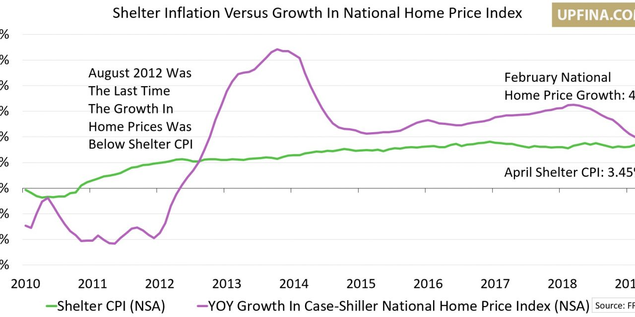 Shelter Inflation Stays High Despite Decline In Home Price Growth