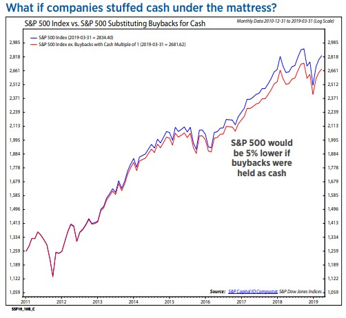 How Much Stock Market Would Crash Without Stock Buybacks?