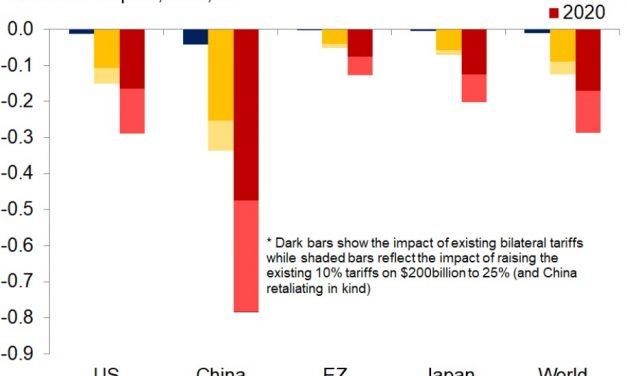 Trade War Impact On Consumer Prices, Stocks & Global Economy