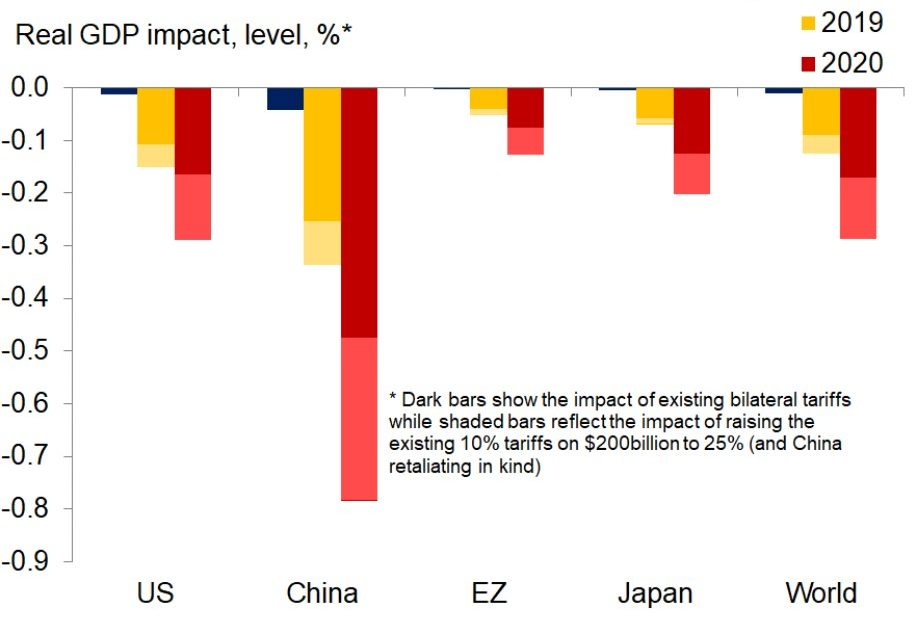 Trade War Impact On Consumer Prices, Stocks & Global Economy