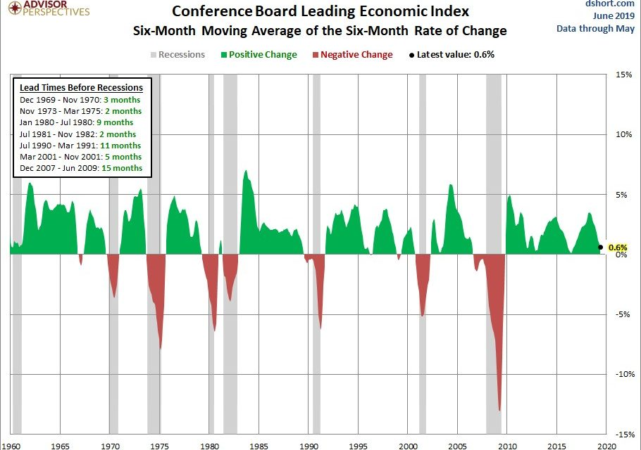 Leading Index Near Recessionary Warning