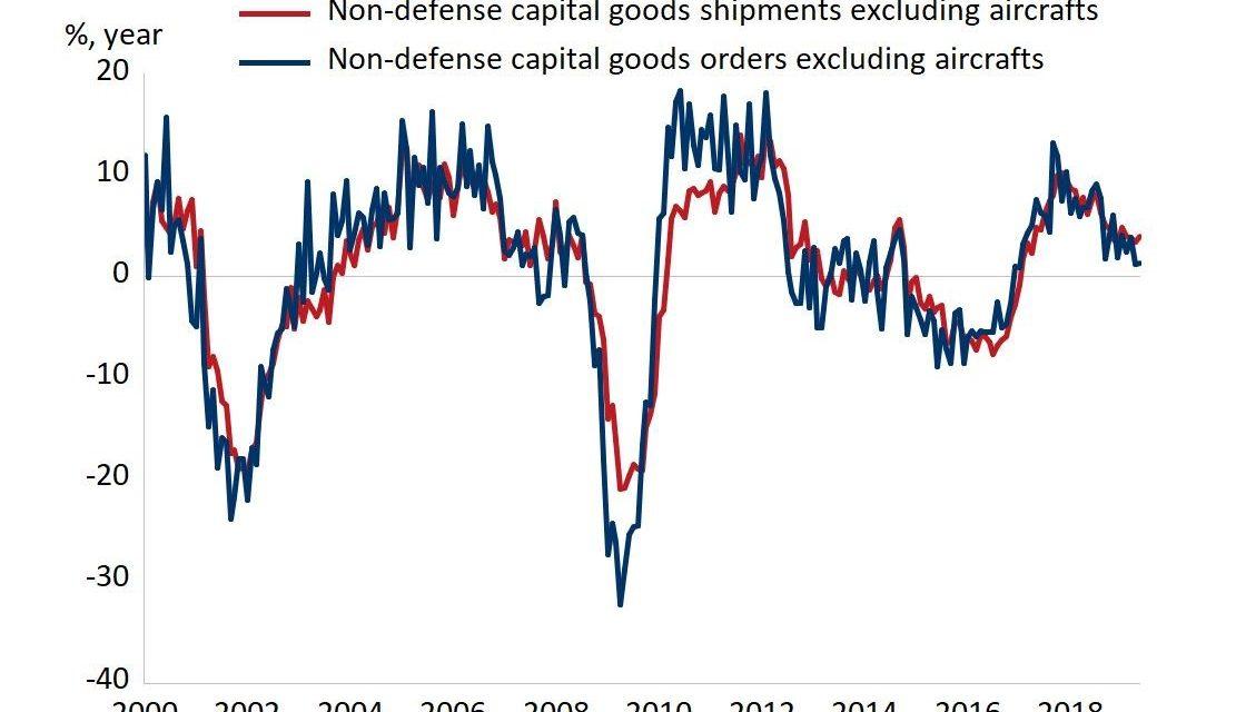 Why Economic Slowdown Continues