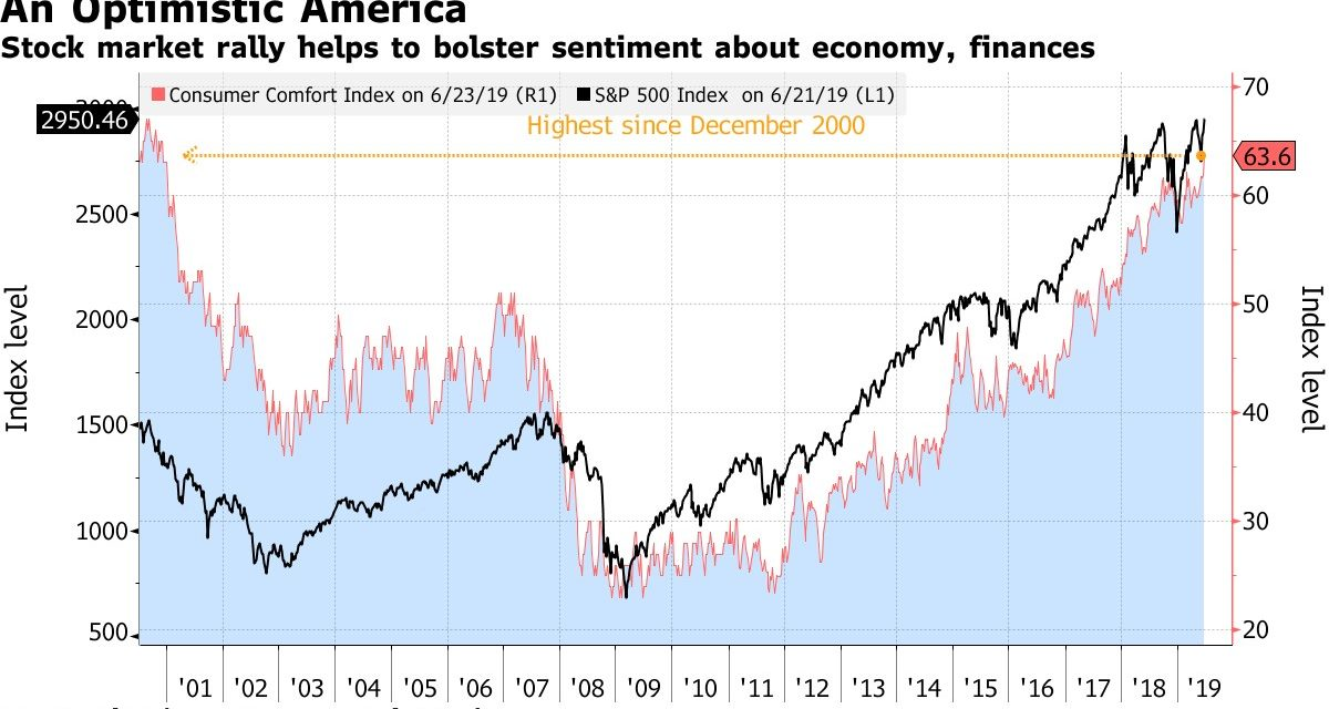 18.5 Year High In Consumer Confidence