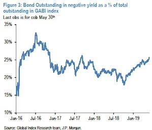 Stocks Forecast An 18 8% Chance Of A Recession – UPFINA
