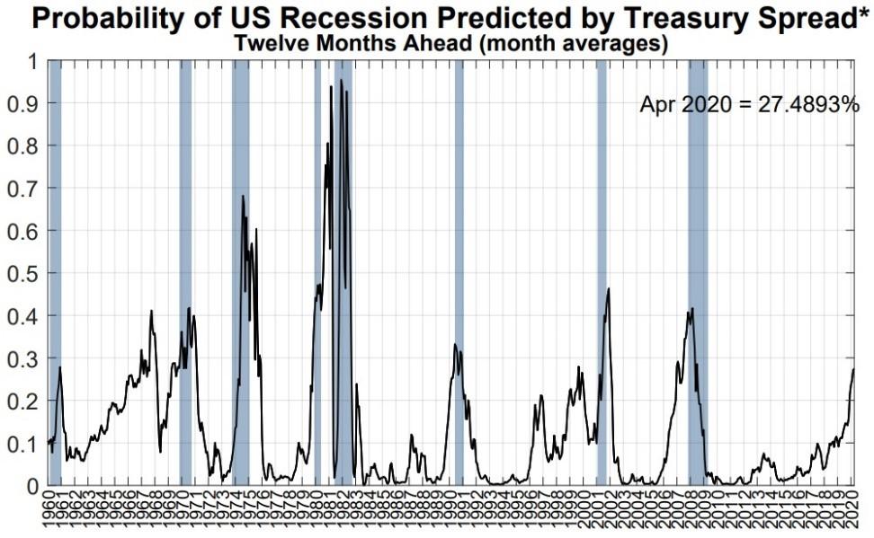 The Longest US Economic Expansion Or 2008 Style Recession Next?