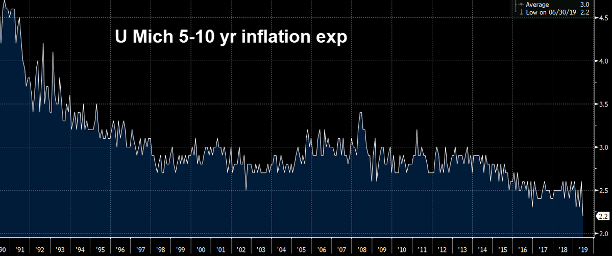 Does Low Inflation Mean Rate Cuts Are Next?