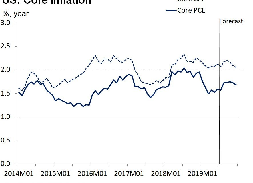 Low Inflation Enables Rate Cut