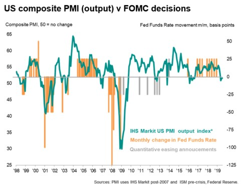 Weakest Manufacturing PMI Of This Cycle
