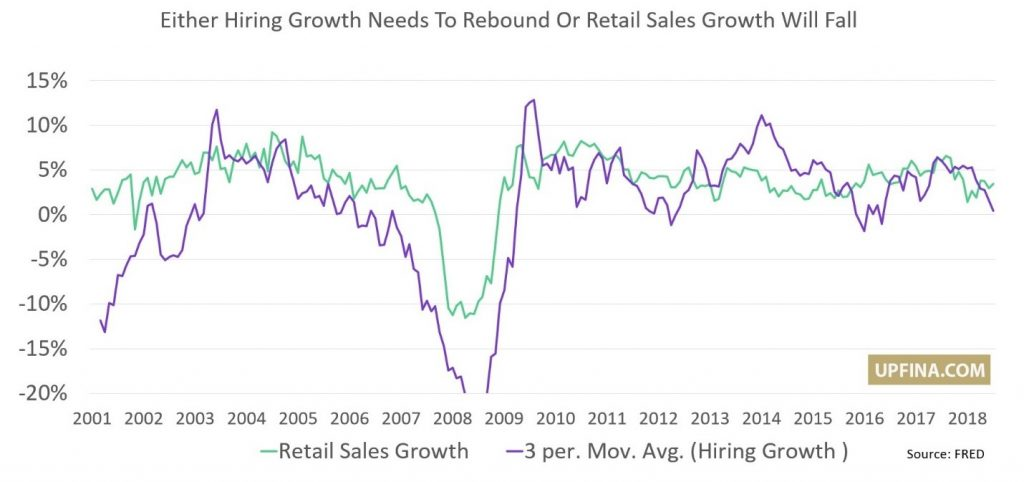 UPFINA - Hiring Vs Retail Sales Growth