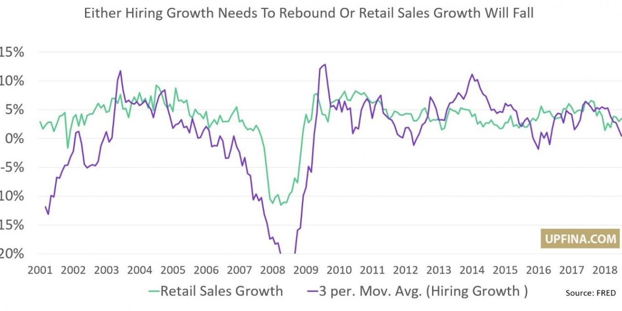 Hiring Growth Diverges From Retail Sales Growth