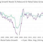 UPFINA - Hiring Vs Retail Sales Growth