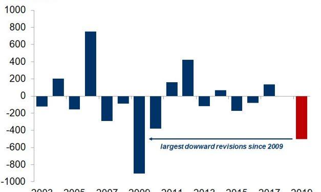 Largest Negative Employment Revision Since 2009