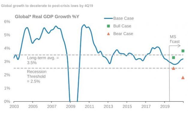 How Many Indicators See A Recession?