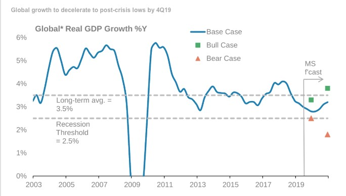 How Many Indicators See A Recession?