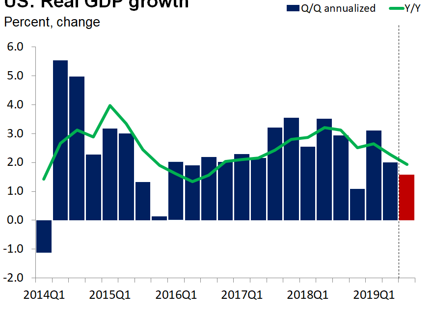 A Surprise In Q2 GDP Data Revision