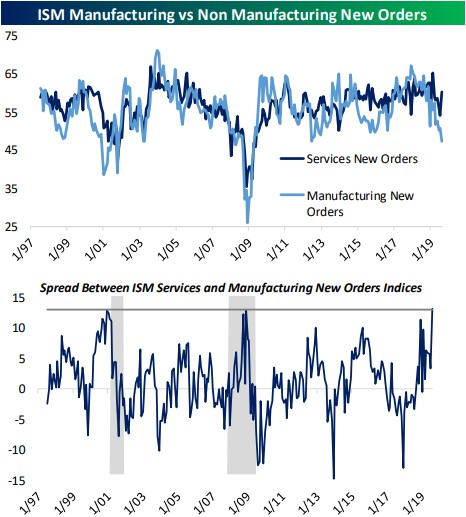 Are These Indicators Forecasting An End To Economic Weakness?