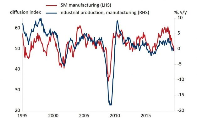 The End Of The Manufacturing Recession?