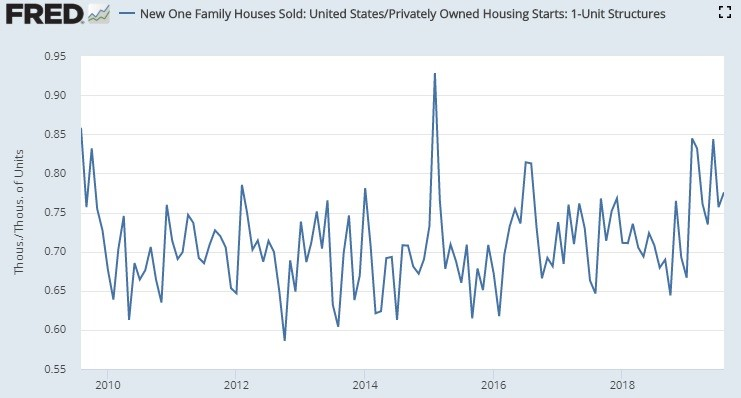 New Cycle High In 3 Month Average New Home Sales