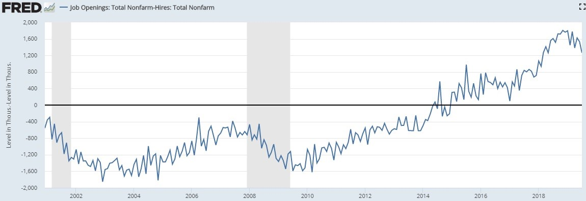 Does Weakness In Job Openings Foreshadow Recession?