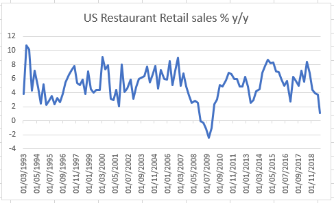 Do Restaurant Sales Lead The Economy?