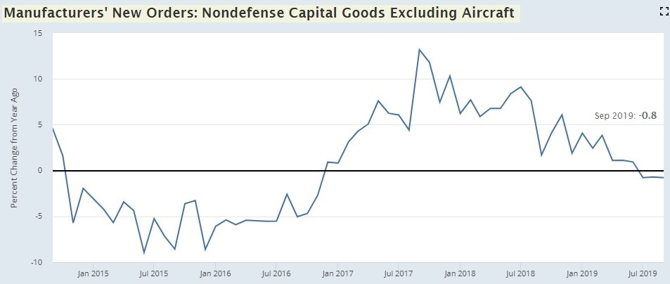 Durable Goods Orders Growth Could Get Worse In Q4 2019