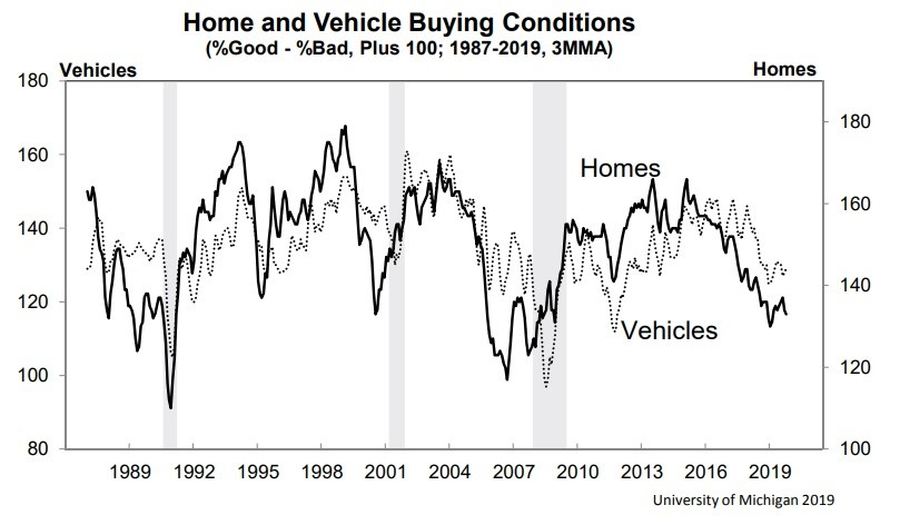 Secular Stagnation In Housing Market?
