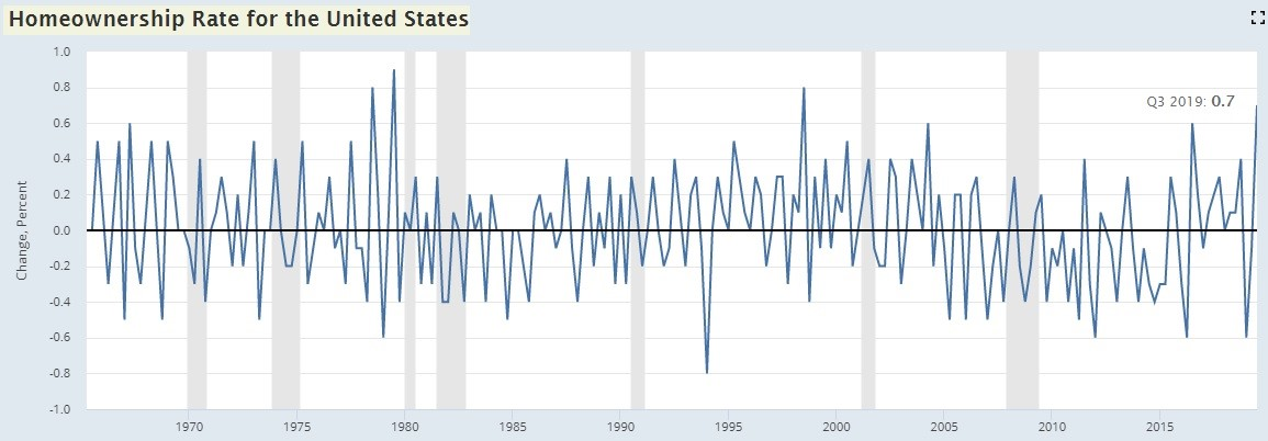 Biggest Improvement In Homeownership Rate Since 1998