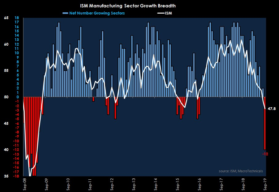 What Is The Manufacturing Sector Doing? Making Sense Of Mixed Data