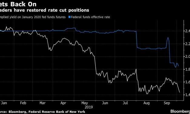 The Market Begins Pricing In More Rate Cuts