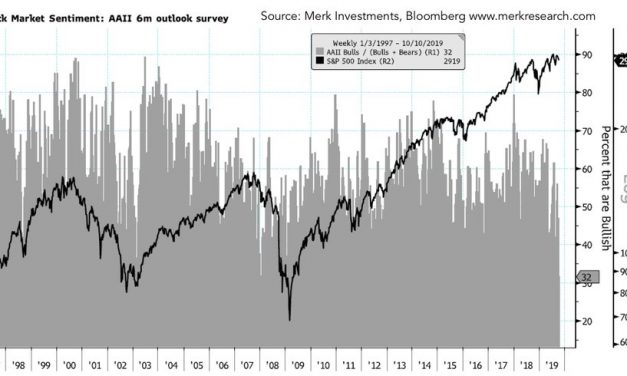 Does Terrible Soft Data Indicate Recession?