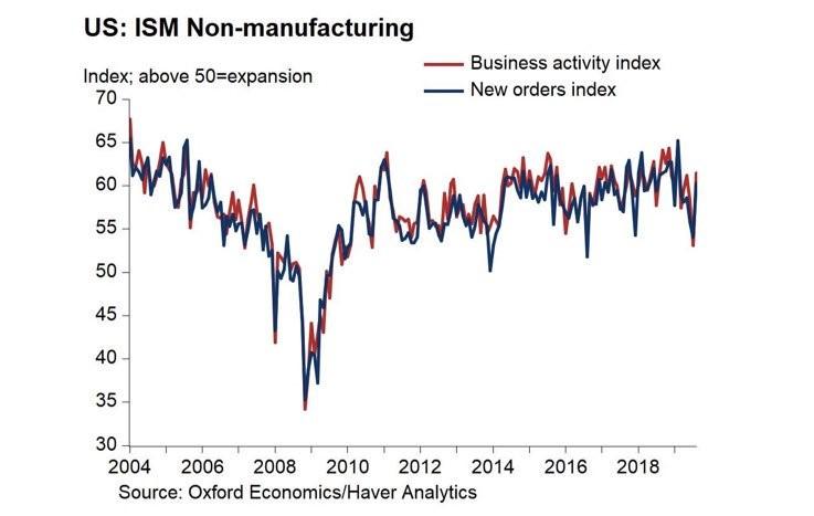 Service Sector PMIs Diverge