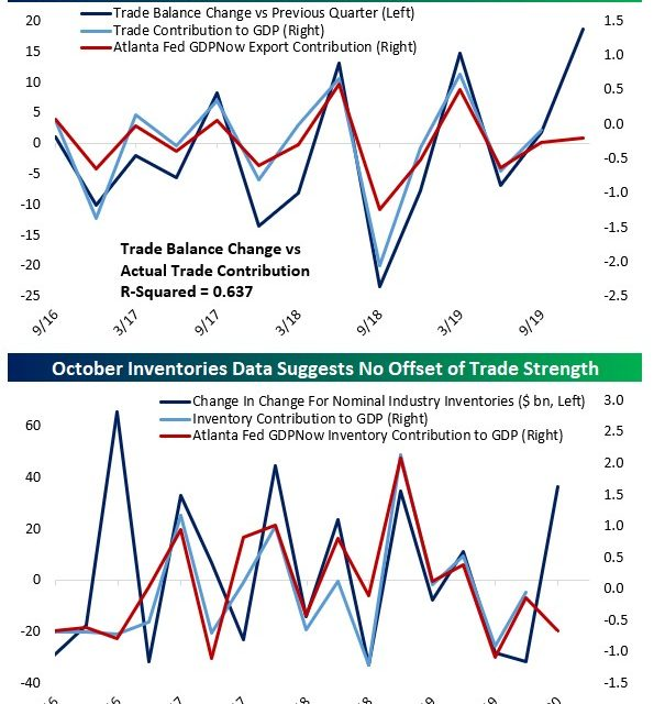 Why Q4 GDP Growth Tracking Estimates Are Spiking
