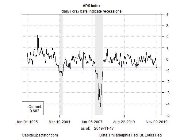 Optimism Prevails Despite Near Recessionary Data
