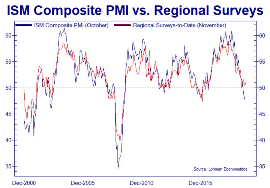 Is Manufacturing Rebounding?