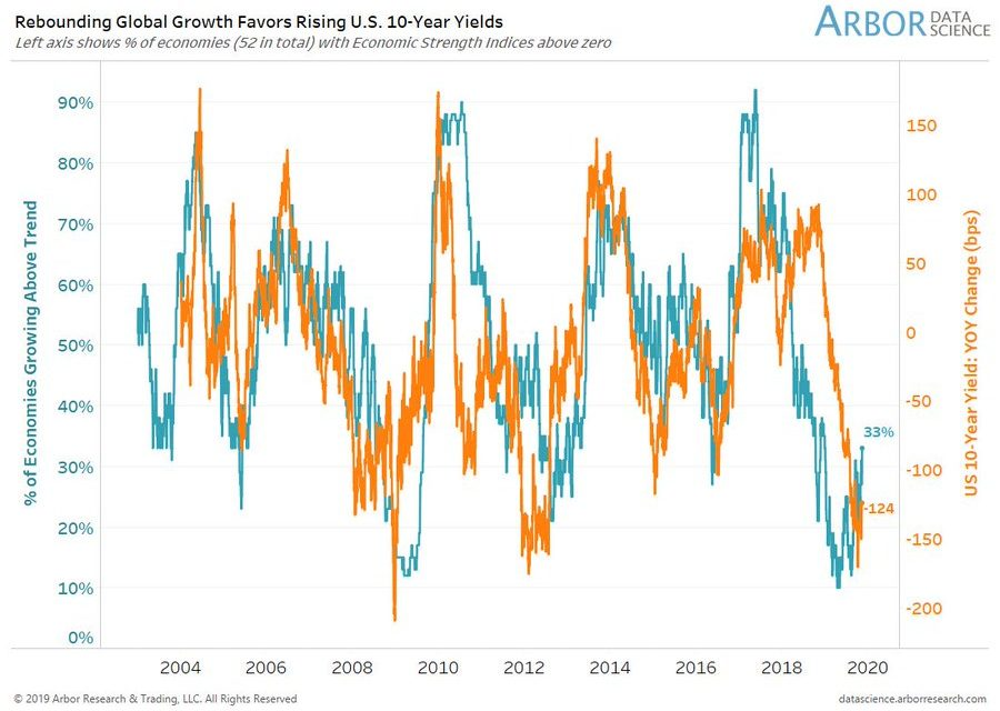 Have Inflation & Growth Peaked?